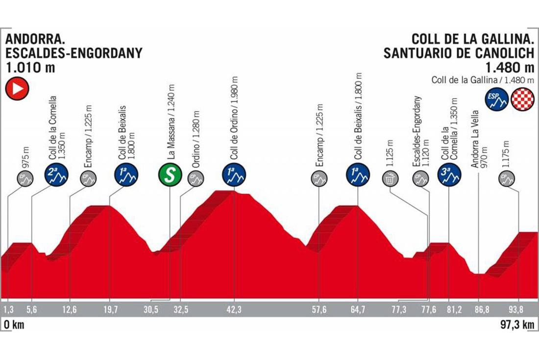 Lo que no debes perderte de esta edición de La Vuelta18 - Etapa de Andorra