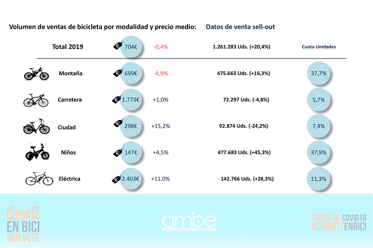 Más de 1.250.000 bicicletas vendidas en España en 2019