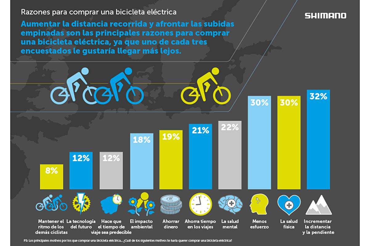 Motivos del mercado europeo para comprar una e-bike