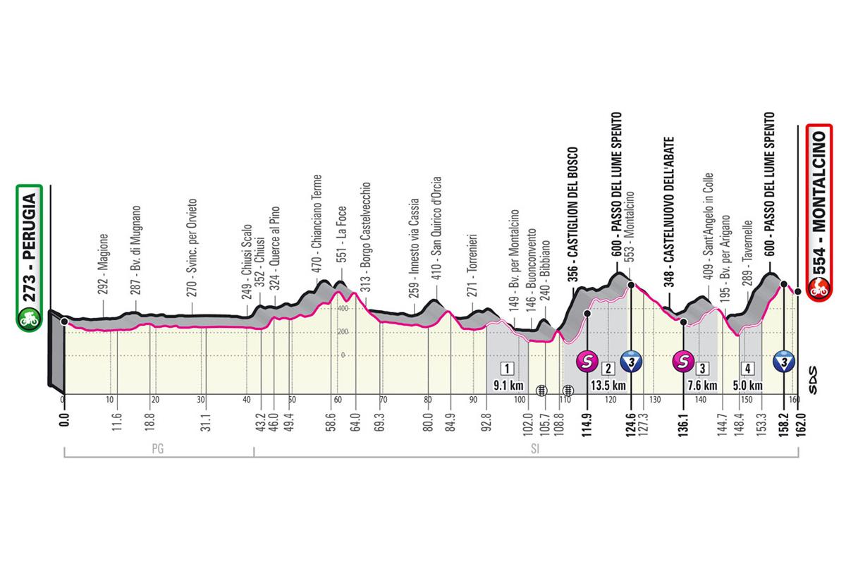 Perfil de la etapa 11 del Giro de Italia 2021