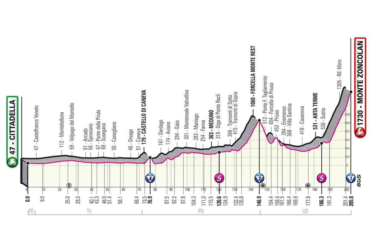 Perfil de la etapa 14 del Giro de Italia 2021