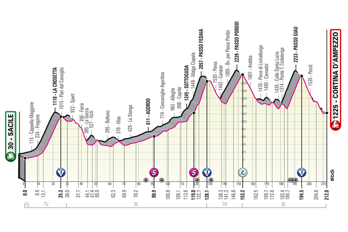 Perfil de la etapa 16 del Giro de Italia 2021