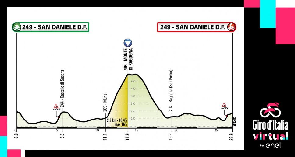 Giro de Italia Virtual con Garmin y Tacx