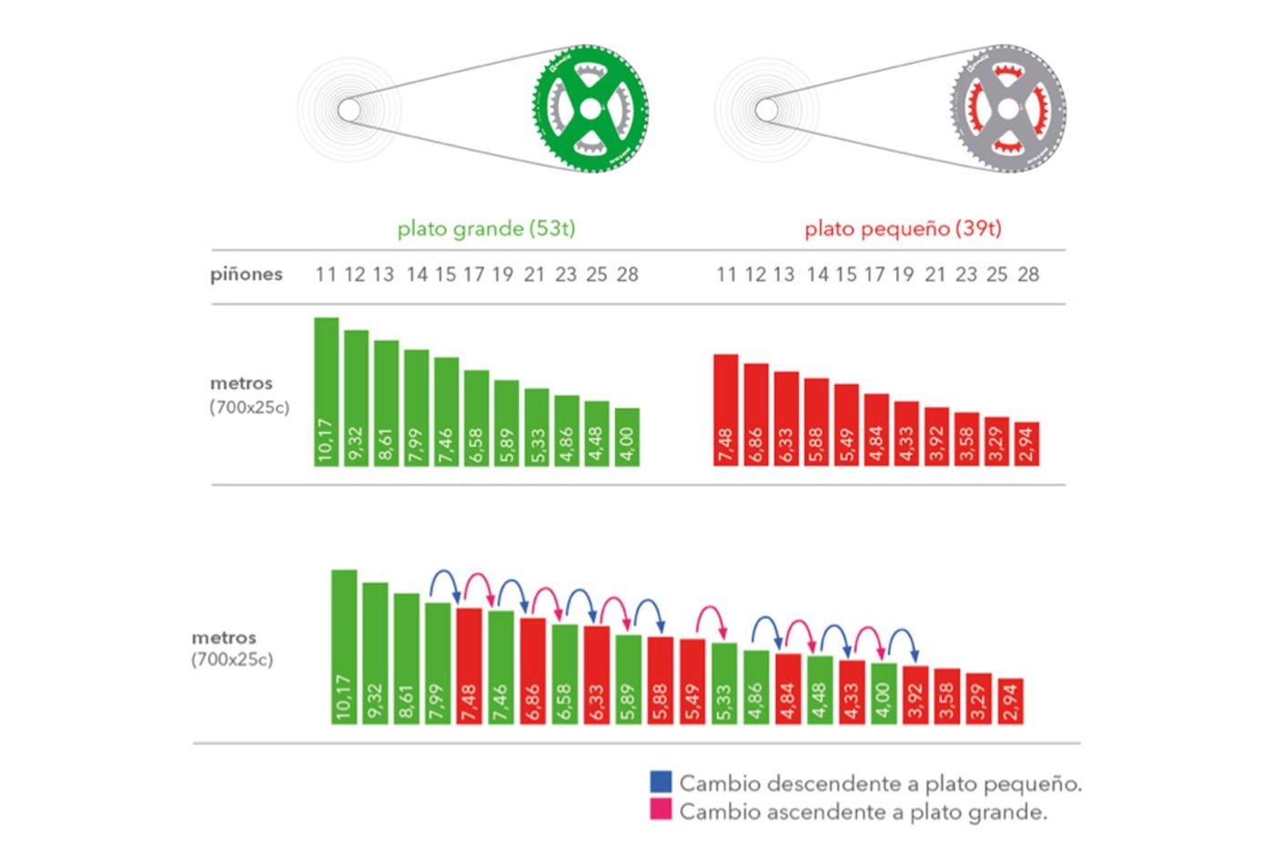 Datos de metros recorridos con una transmisión 2x11