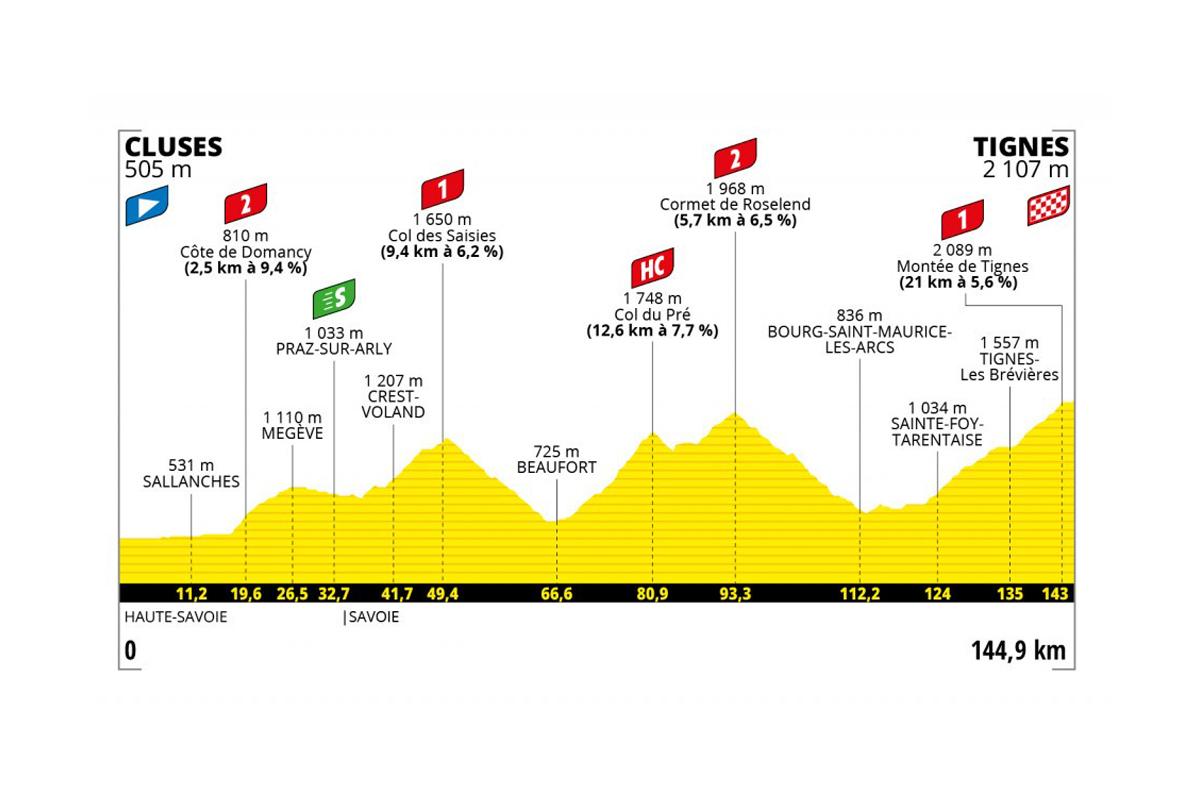 Perfil de la etapa 9 del Tour de Francia 2021