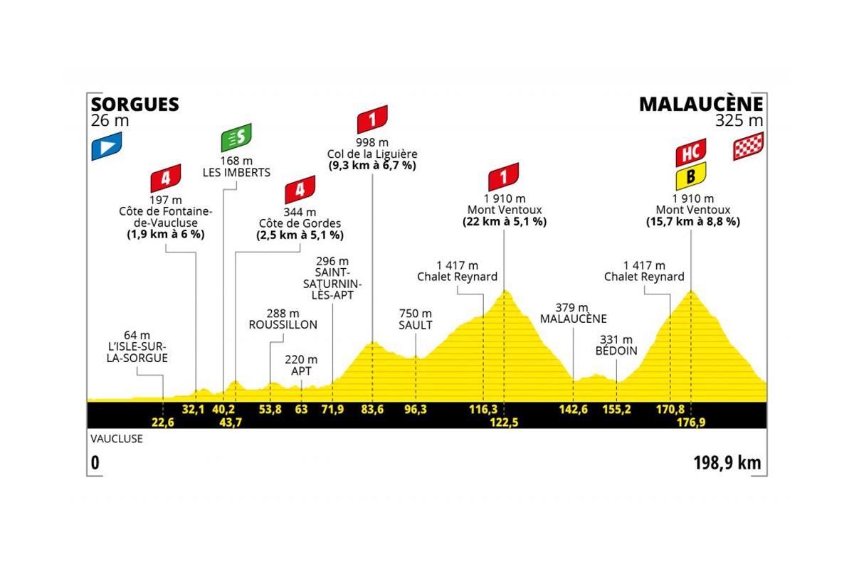 Perfil de la etapa 11 del Tour de Francia 2021