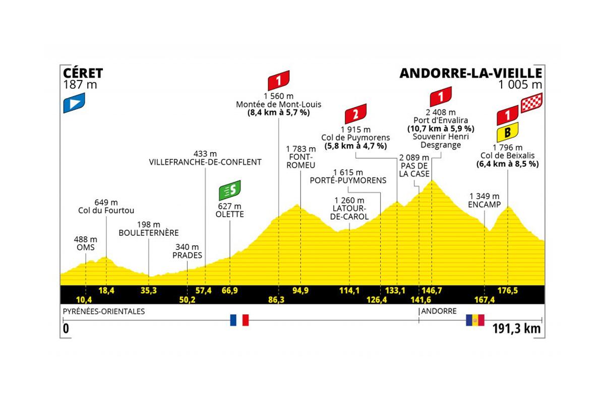 Perfil de la etapa 15 del Tour de Francia 2021