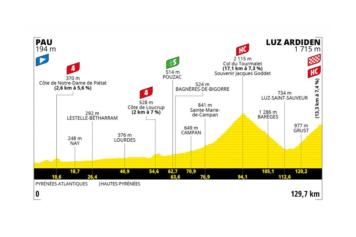 Perfil de la etapa 18 del Tour de Francia 2021