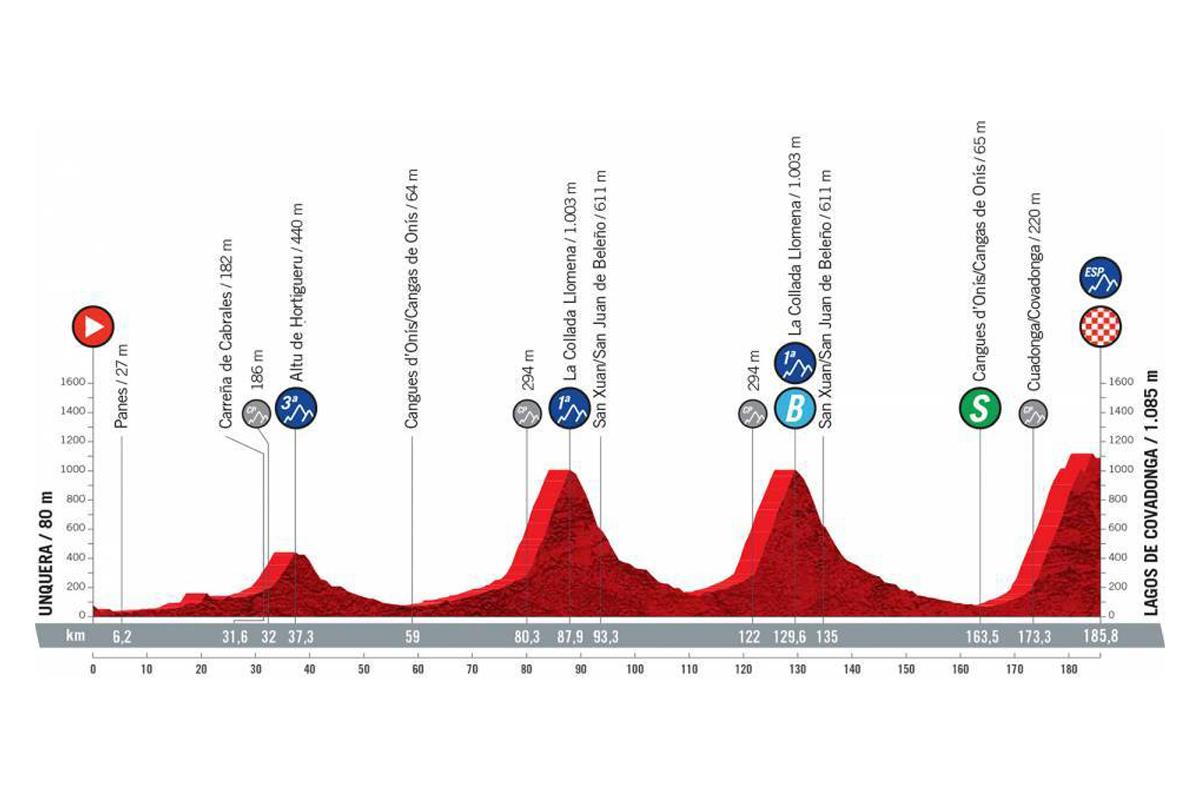 Perfil de la etapa 17 de la Vuelta a España 2021