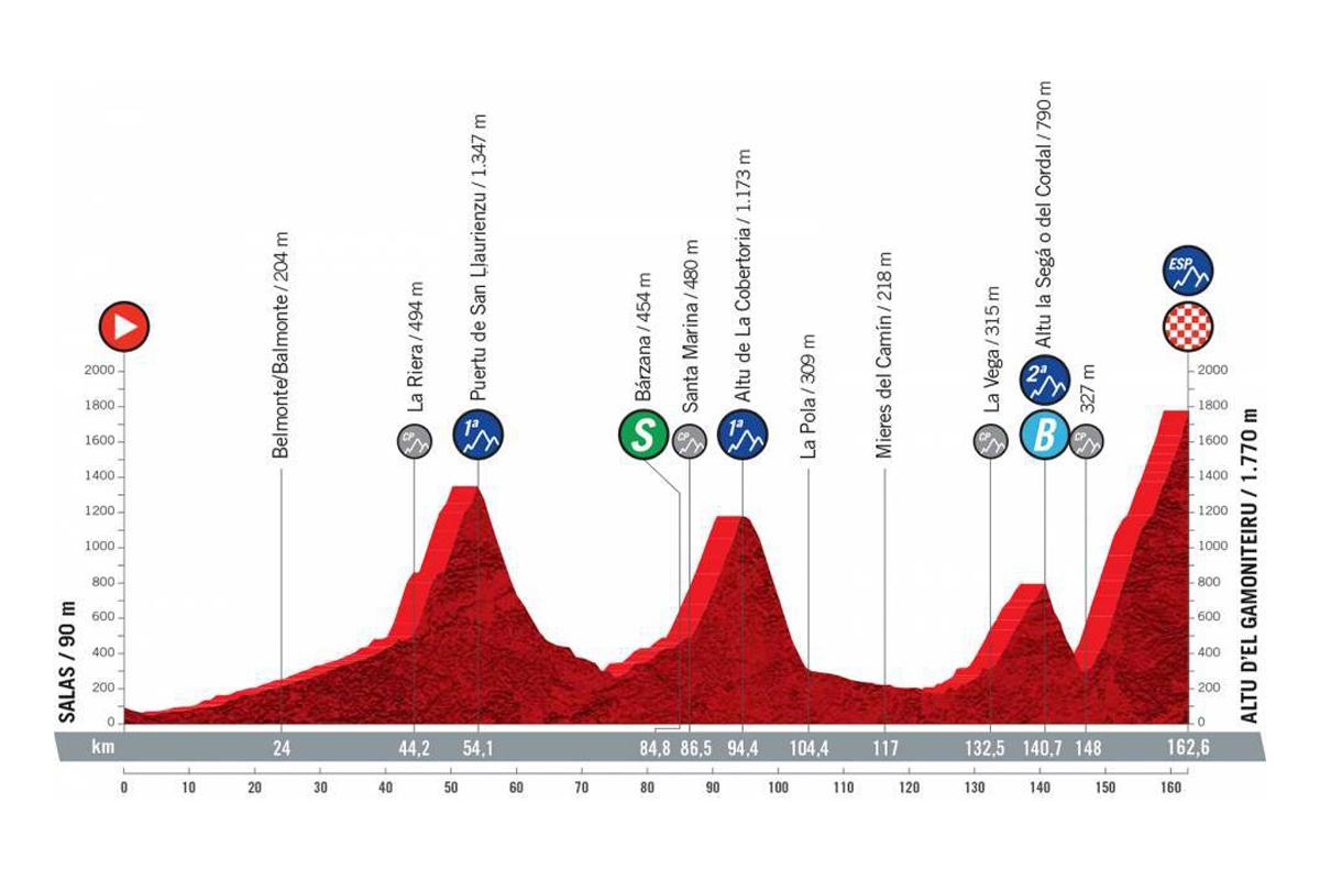 Perfil de la etapa 18 de la Vuelta a España 2021