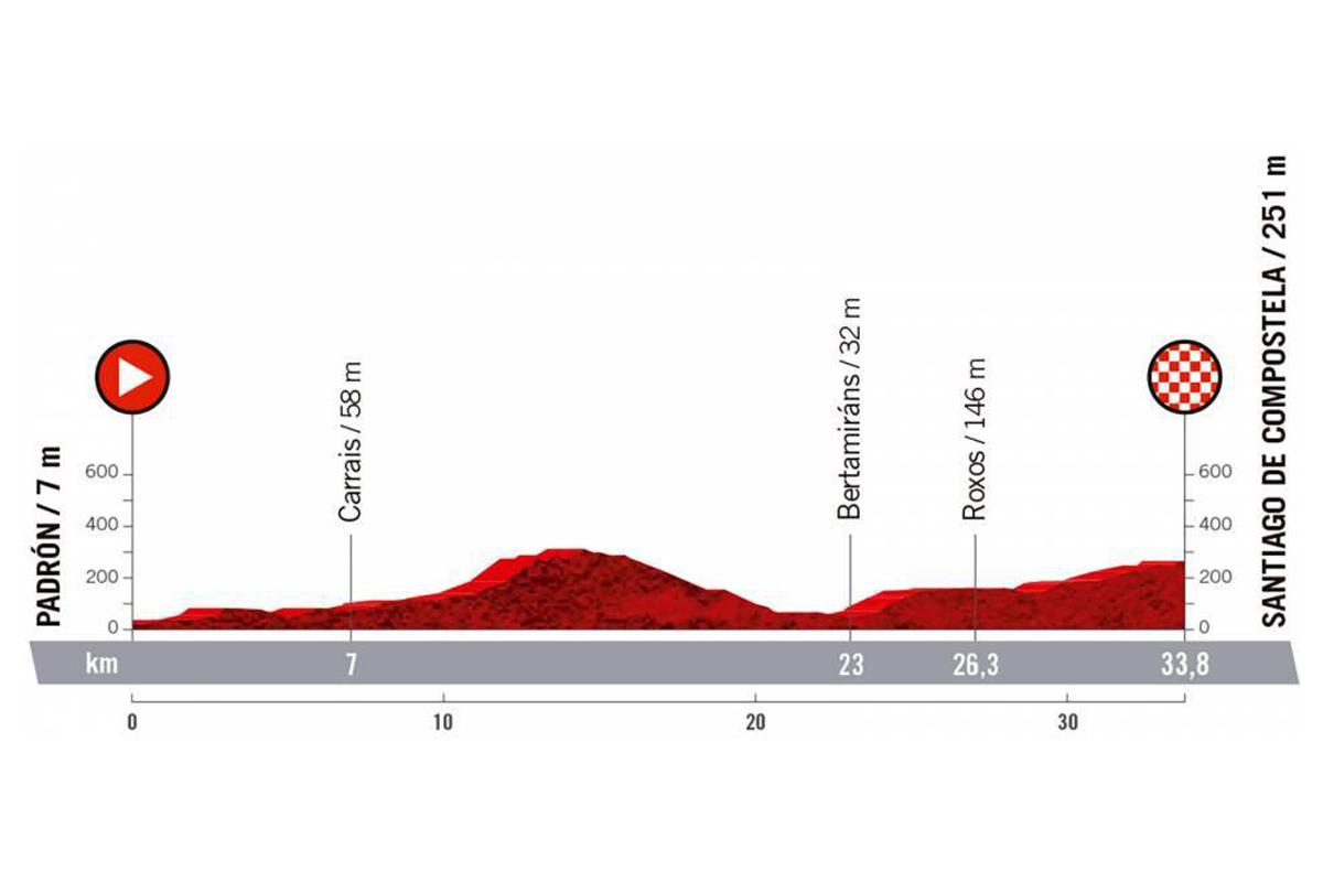 Perfil de la etapa 21 de la Vuelta a España 2021