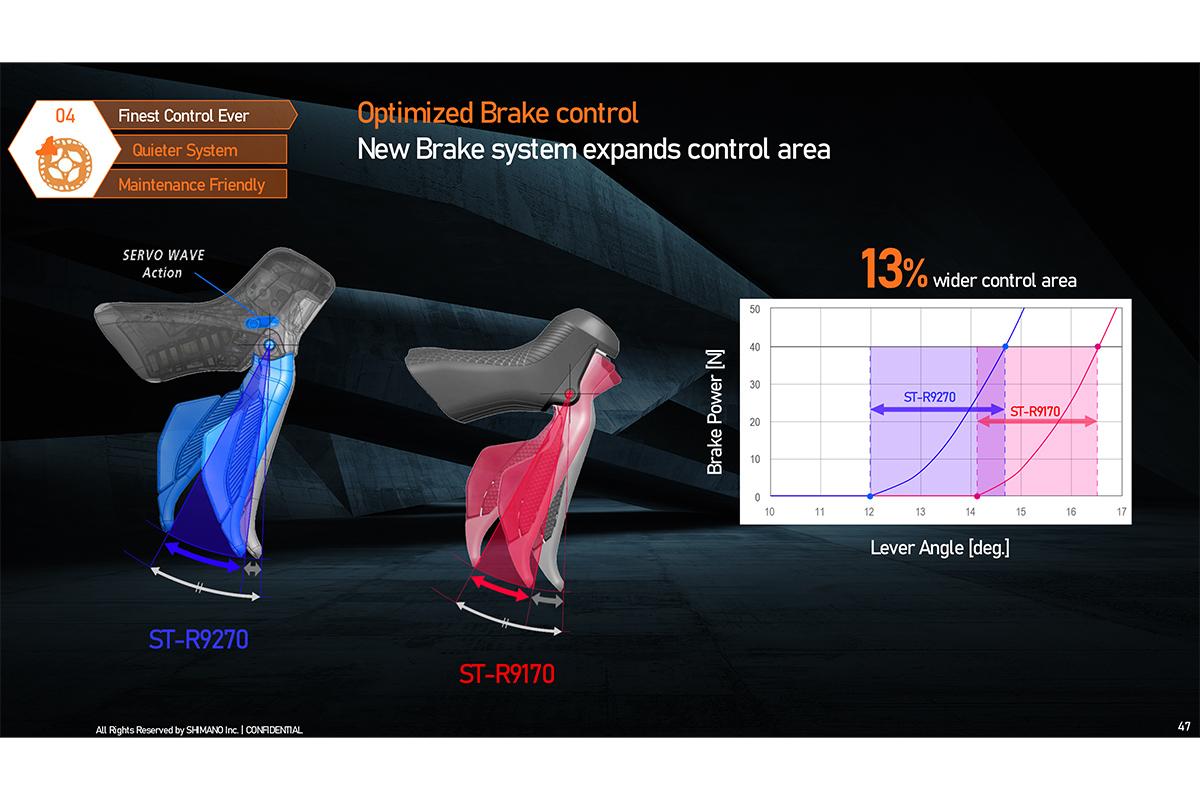 Frenos BR-R 9270 del nuevo Dura-Ace Di2 2022