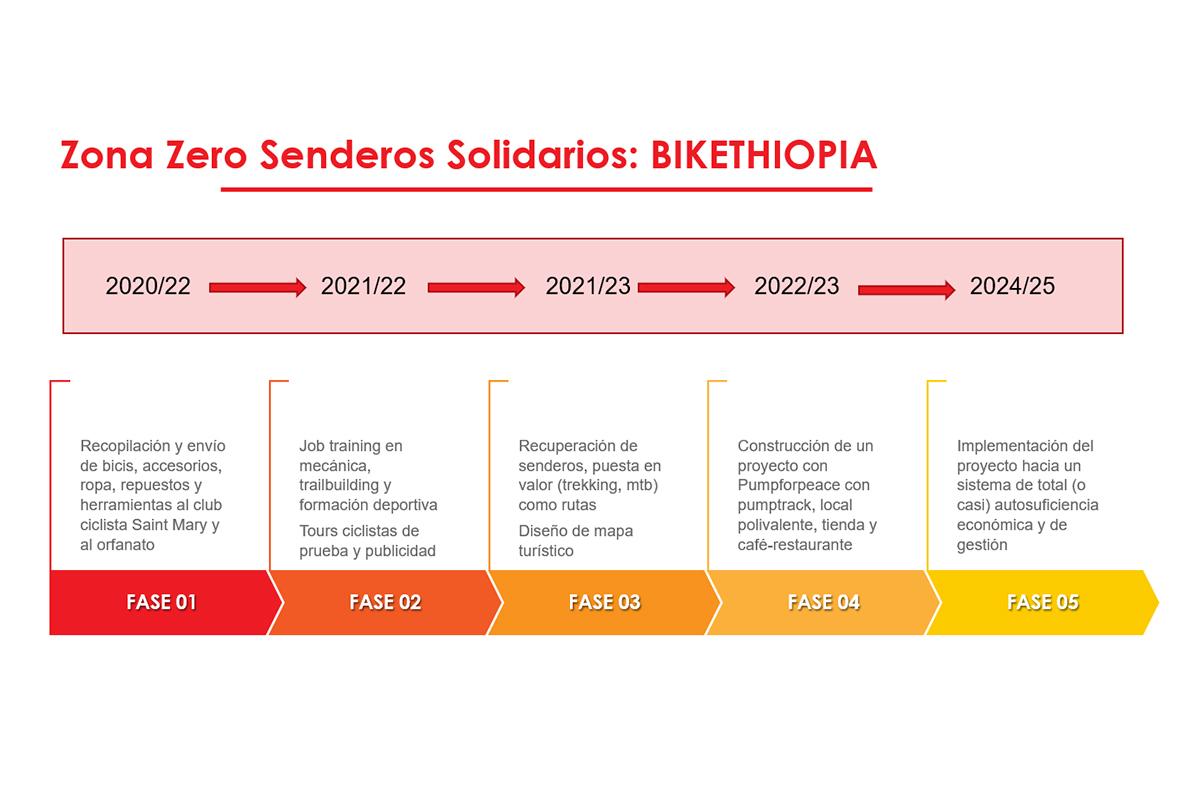 Fases del proyecto Zona Zero - Senderos Solidarios Bikethopia