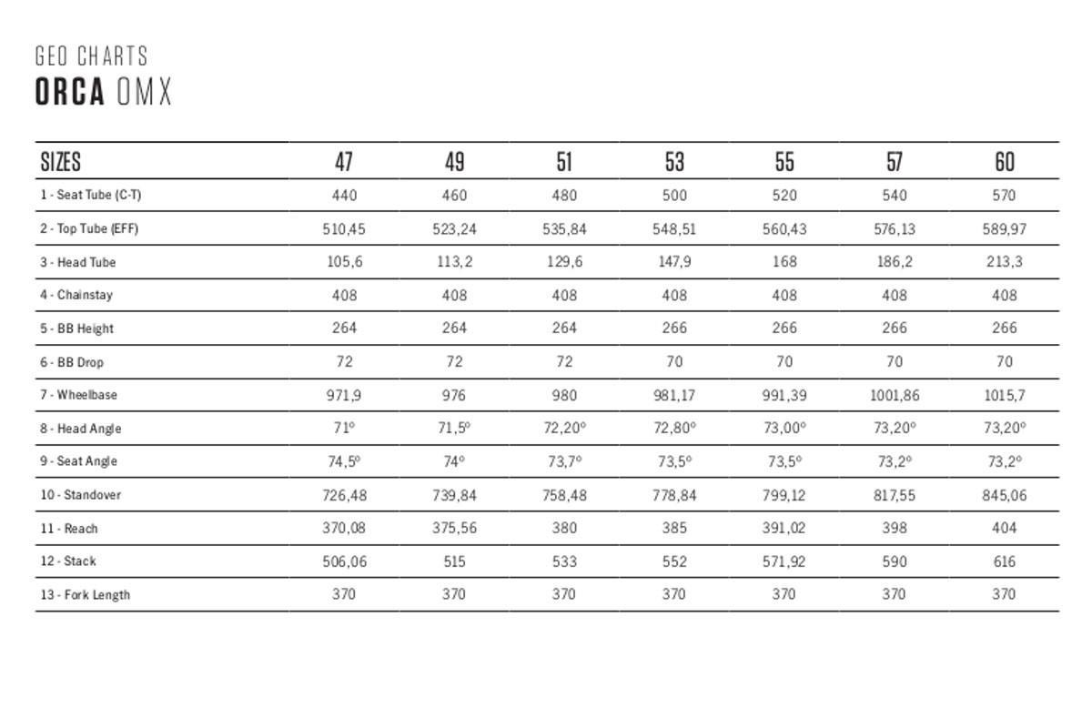Tabla de geometrías de la Orbea Orca OMX